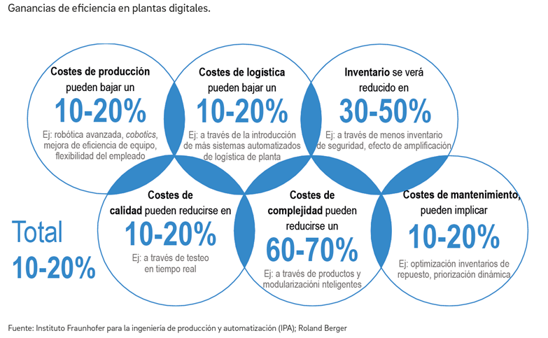 Ganancias de eficiencia en plantas digitales