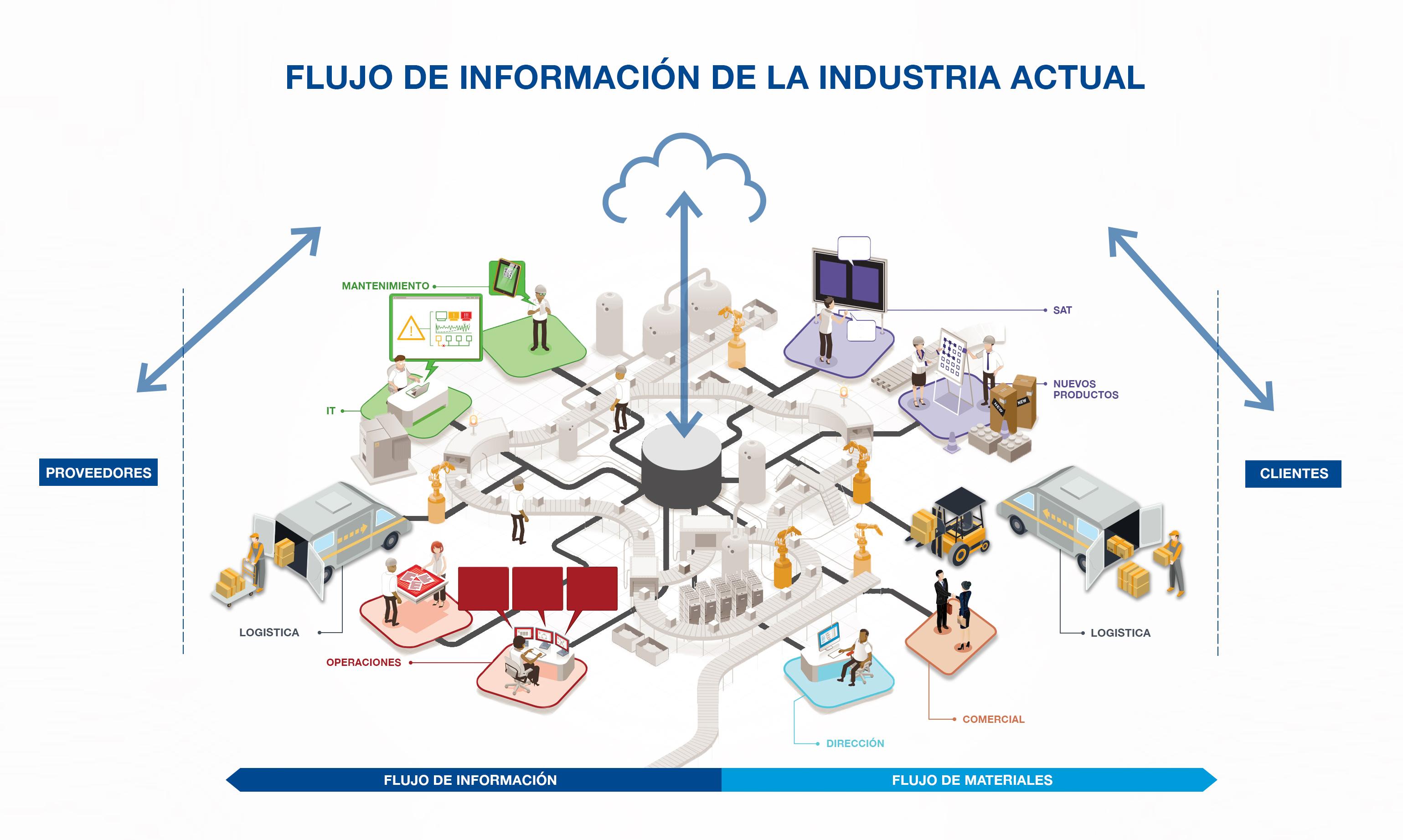 Flujo de Información en las industrias actuales