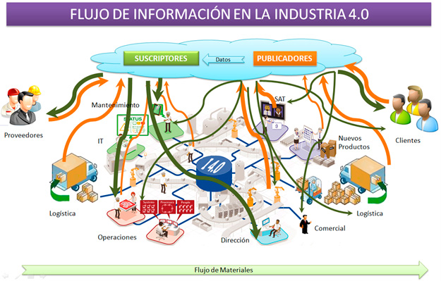 Flujo de Información en la industria 4.0