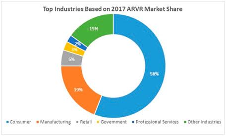 Distribución del Mercado de la Realidad Virtual y Aumentada