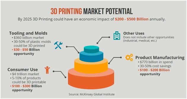 Mercado potencial de la impresión 3D