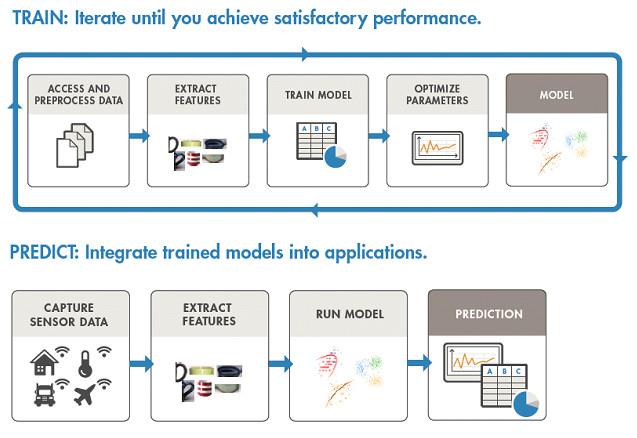 Proceso de entrenamiento y predicción de un algoritmo de IA
