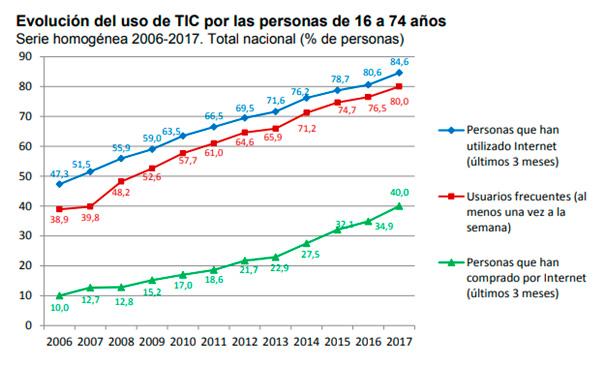 Evolución del uso de las TIC
