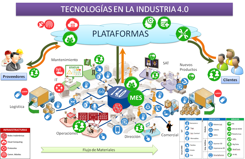 Tecnologías en la Industria 4.0
