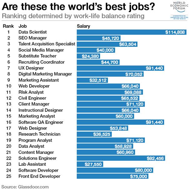 Los mejores trabajos del mundo
