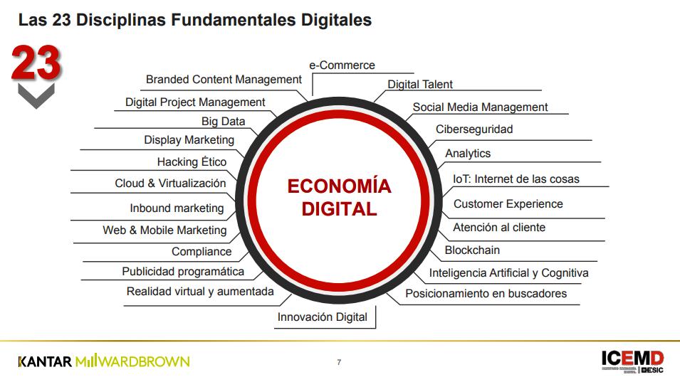 3er Estudio en Competencias Digitales en la Empresa española (octubre 2017).