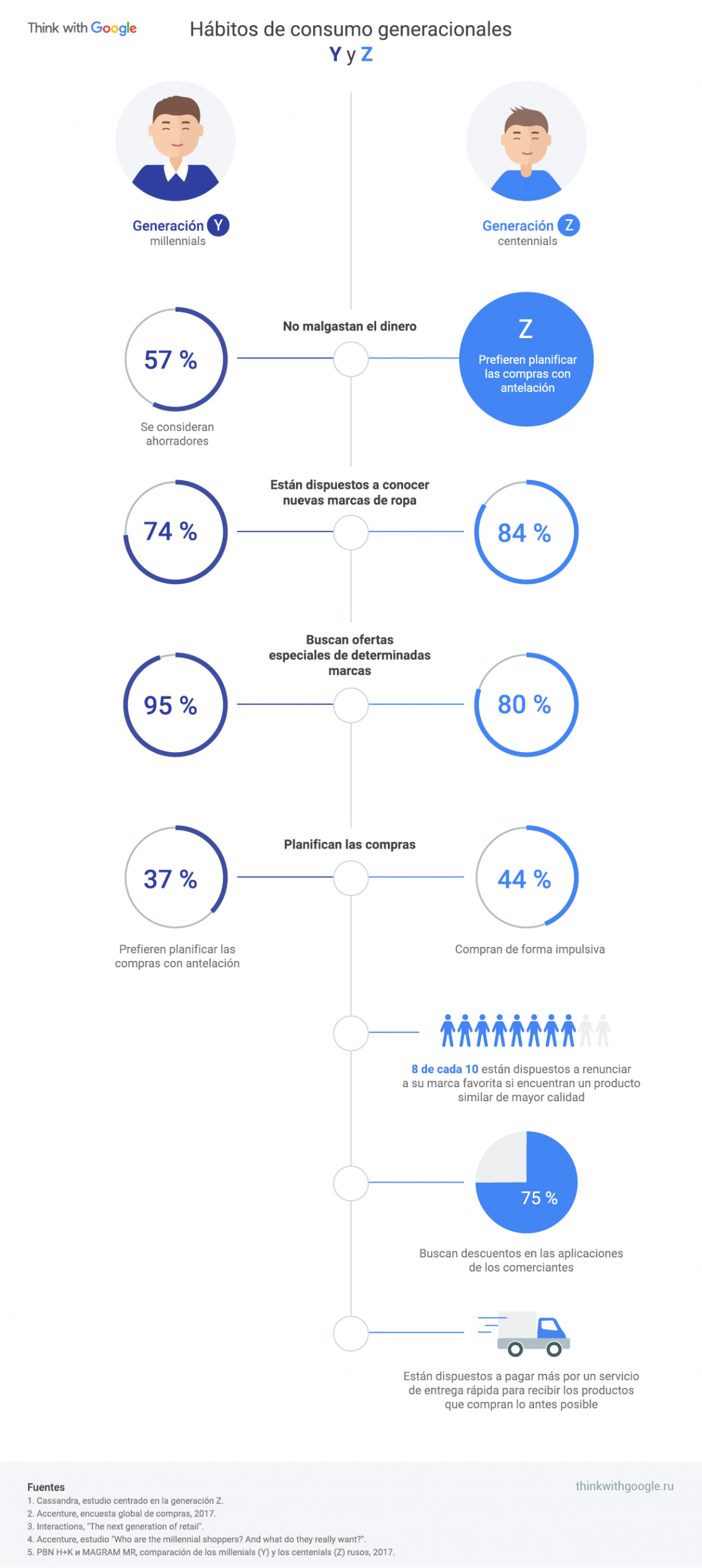 TIC Negocios consumo google